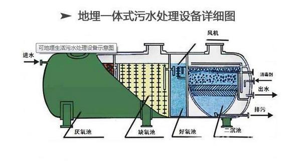 一体化污水处理罐原
